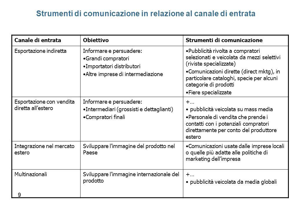 Strumenti di comunicazione in relazione al canale di entrata