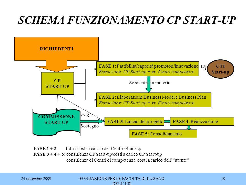 SCHEMA FUNZIONAMENTO CP START-UP