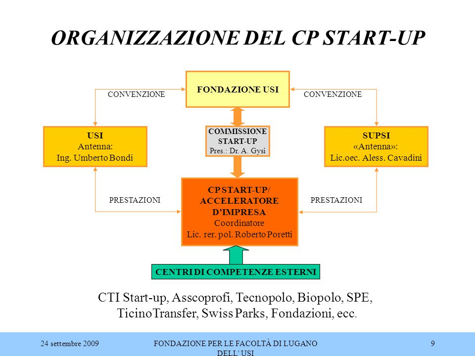 ORGANIZZAZIONE DEL CP START-UP