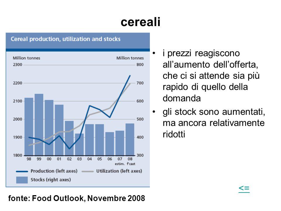cereali i prezzi reagiscono all'aumento dell'offerta, che ci si attende sia più rapido di quello della domanda.