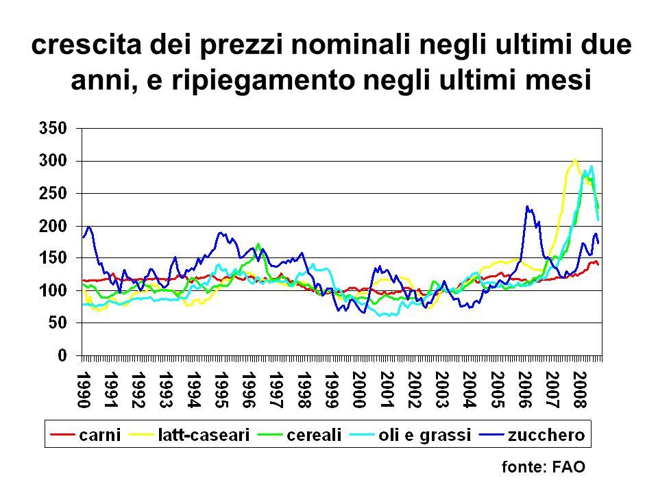 crescita dei prezzi nominali negli ultimi due anni, e ripiegamento negli ultimi mesi