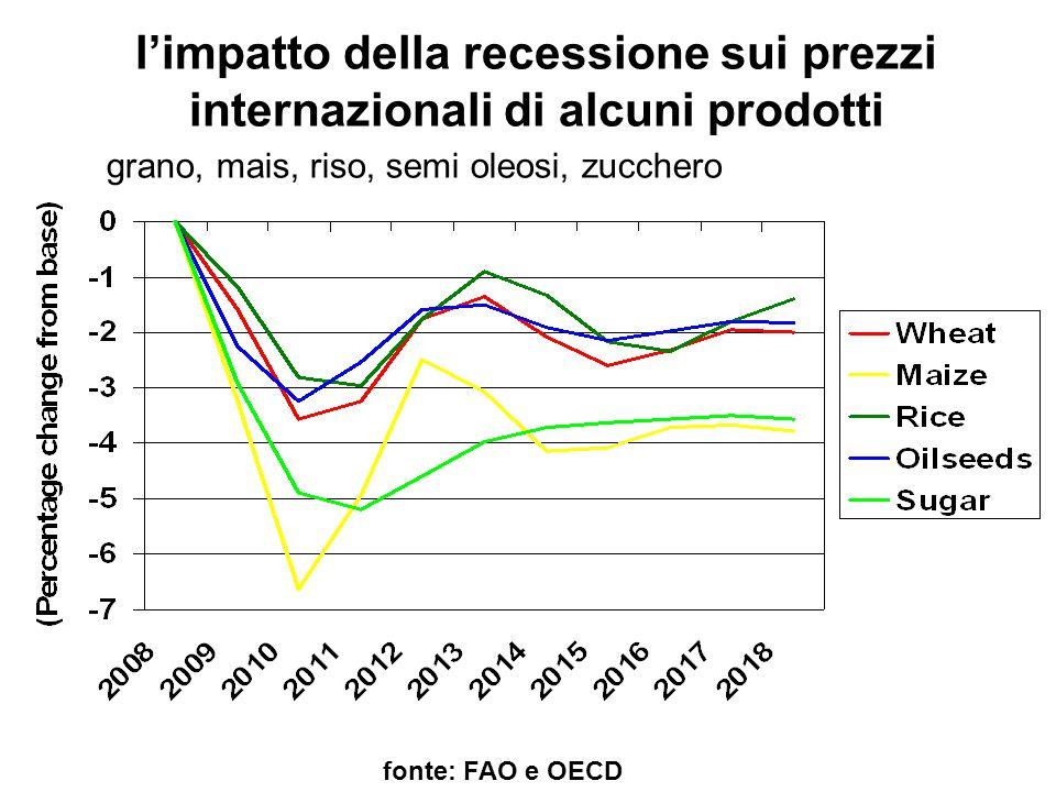 l'impatto della recessione sui prezzi internazionali di alcuni prodotti