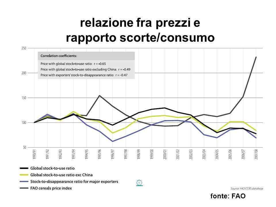 relazione fra prezzi e rapporto scorte/consumo