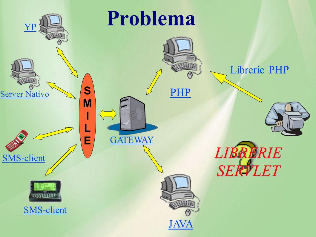 Problema LIBRERIE SERVLET Librerie PHP S M PHP I L E JAVA YP GATEWAY