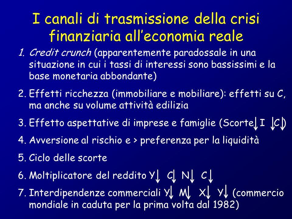 I canali di trasmissione della crisi finanziaria all'economia reale