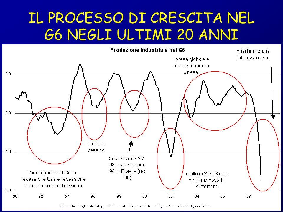 IL PROCESSO DI CRESCITA NEL G6 NEGLI ULTIMI 20 ANNI