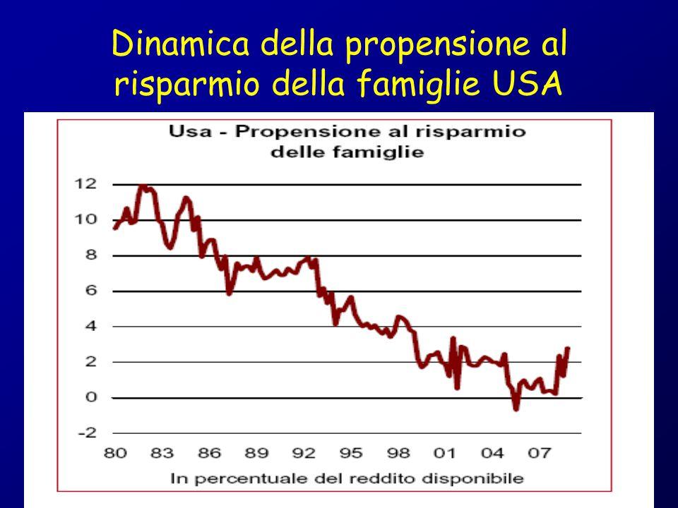 Dinamica della propensione al risparmio della famiglie USA