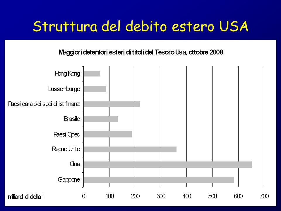 Struttura del debito estero USA