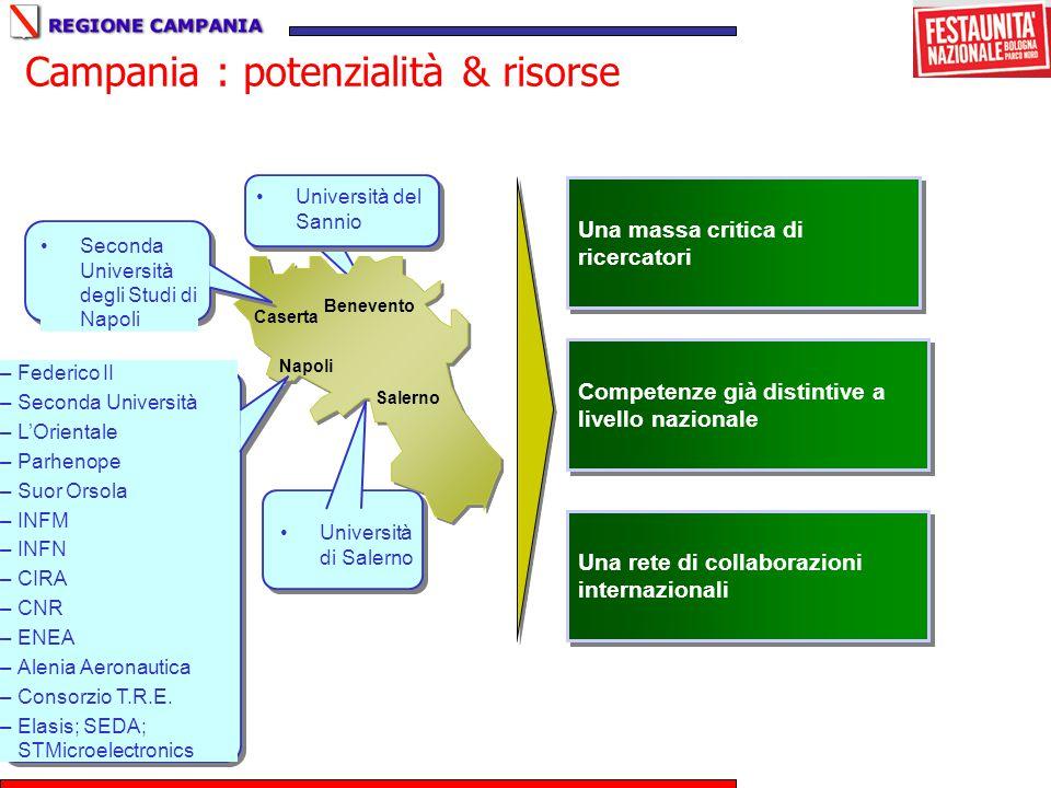 Campania : potenzialità & risorse