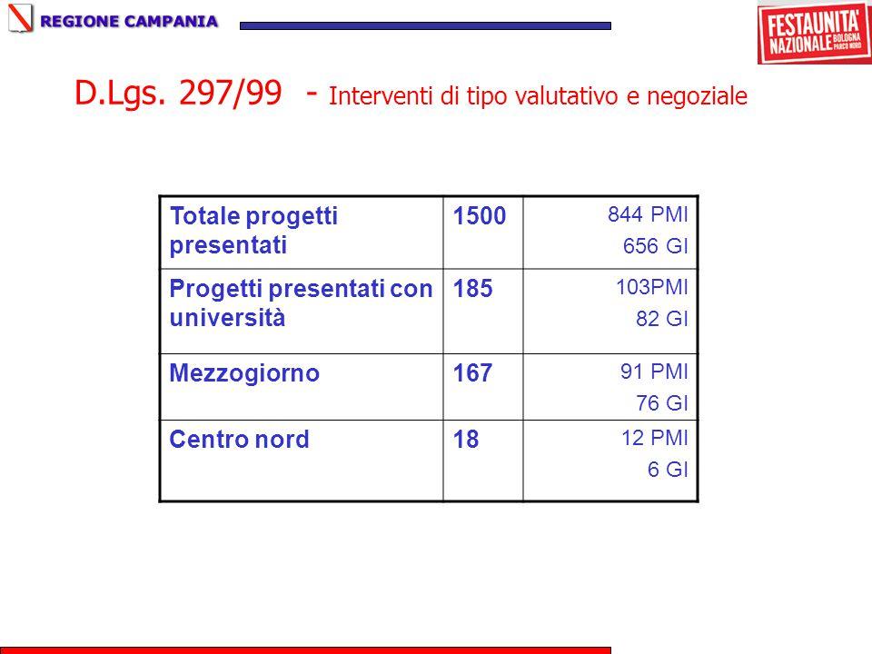 D.Lgs. 297/99 - Interventi di tipo valutativo e negoziale