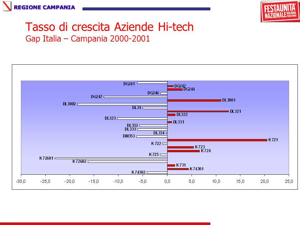 Tasso di crescita Aziende Hi-tech Gap Italia – Campania 2000-2001