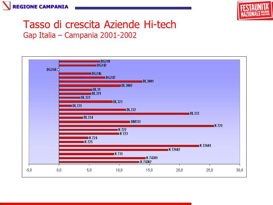 Tasso di crescita Aziende Hi-tech Gap Italia – Campania 2001-2002