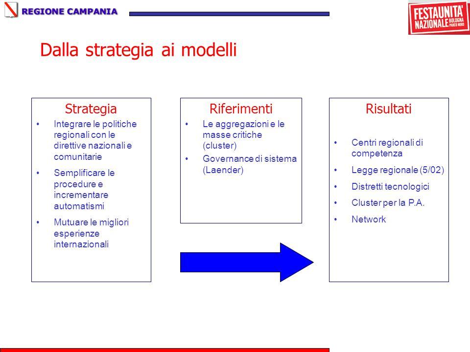 Dalla strategia ai modelli