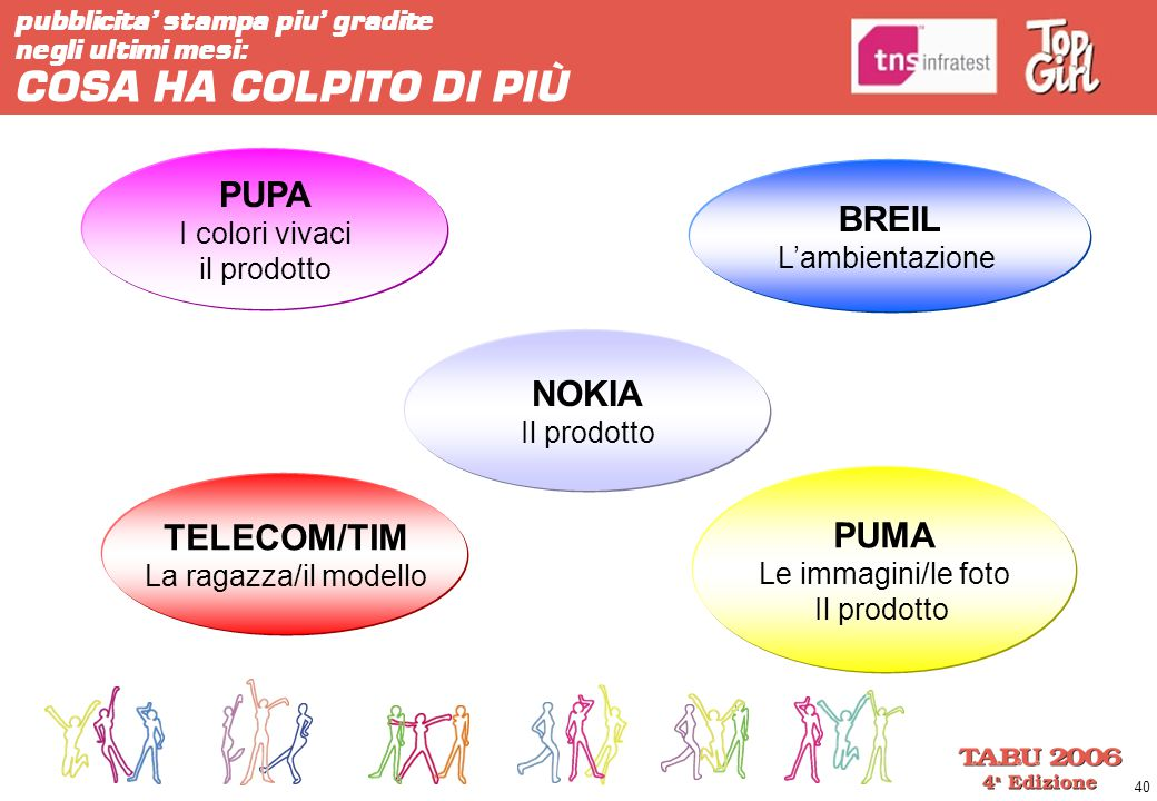 PUPA BREIL NOKIA PUMA TELECOM/TIM