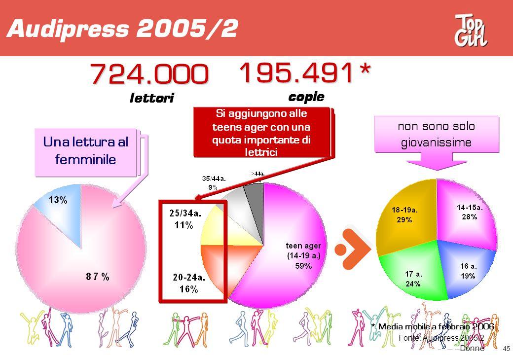 724.000 195.491* Audipress 2005/2 lettori copie