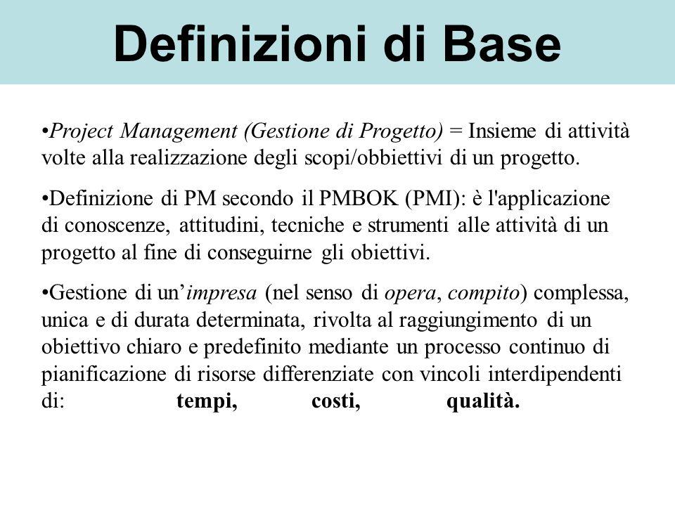 Definizioni di Base Project Management (Gestione di Progetto) = Insieme di attività volte alla realizzazione degli scopi/obbiettivi di un progetto.