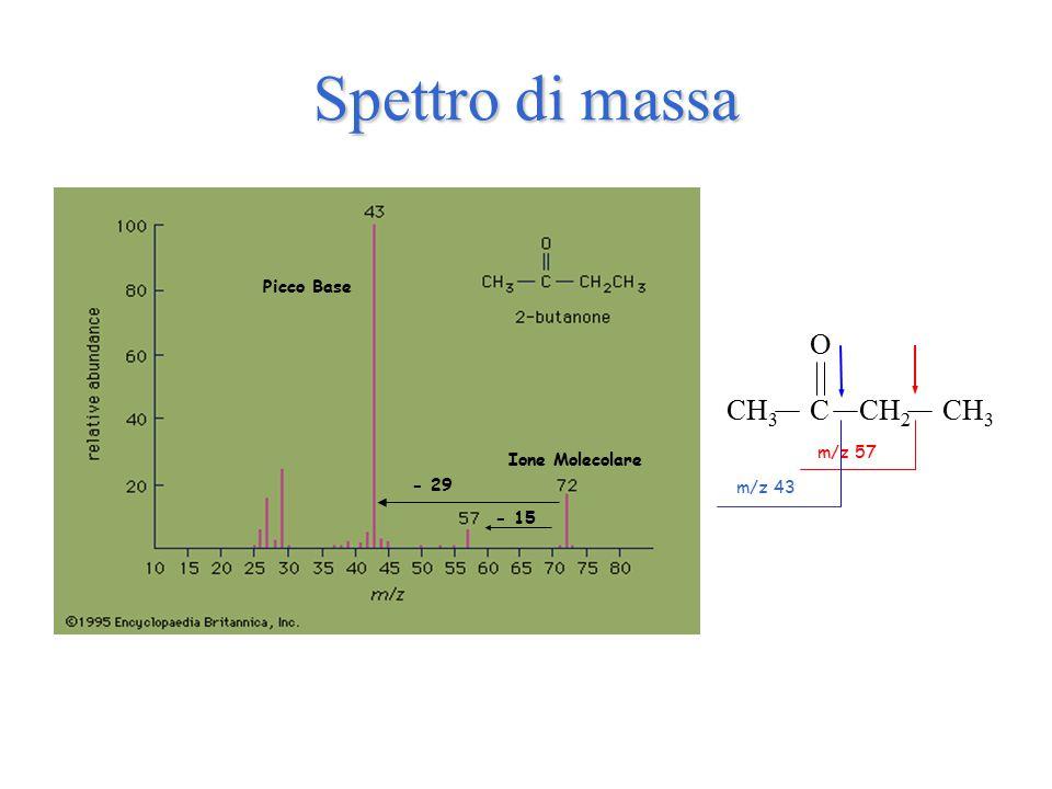 Spettro di massa CH3 C O CH2 Picco Base m/z 57 Ione Molecolare - 29
