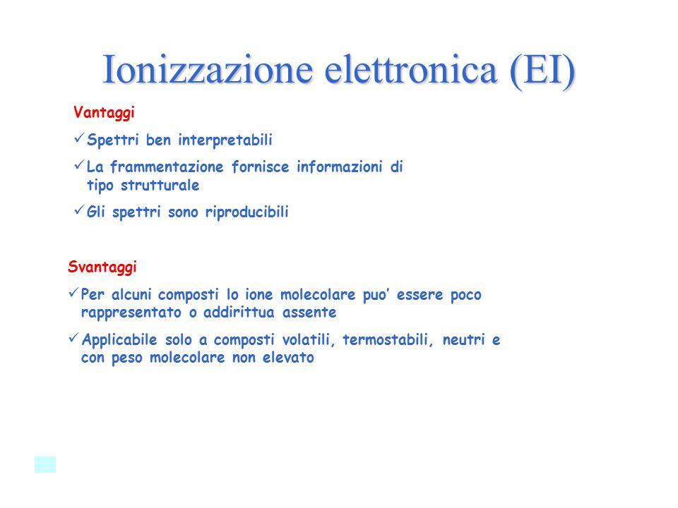 Ionizzazione elettronica (EI)