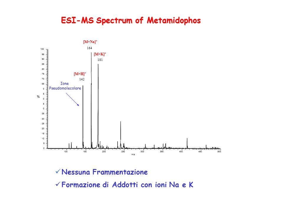 ESI-MS Spectrum of Metamidophos