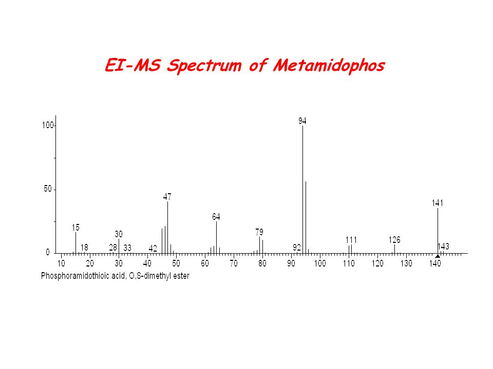 EI-MS Spectrum of Metamidophos