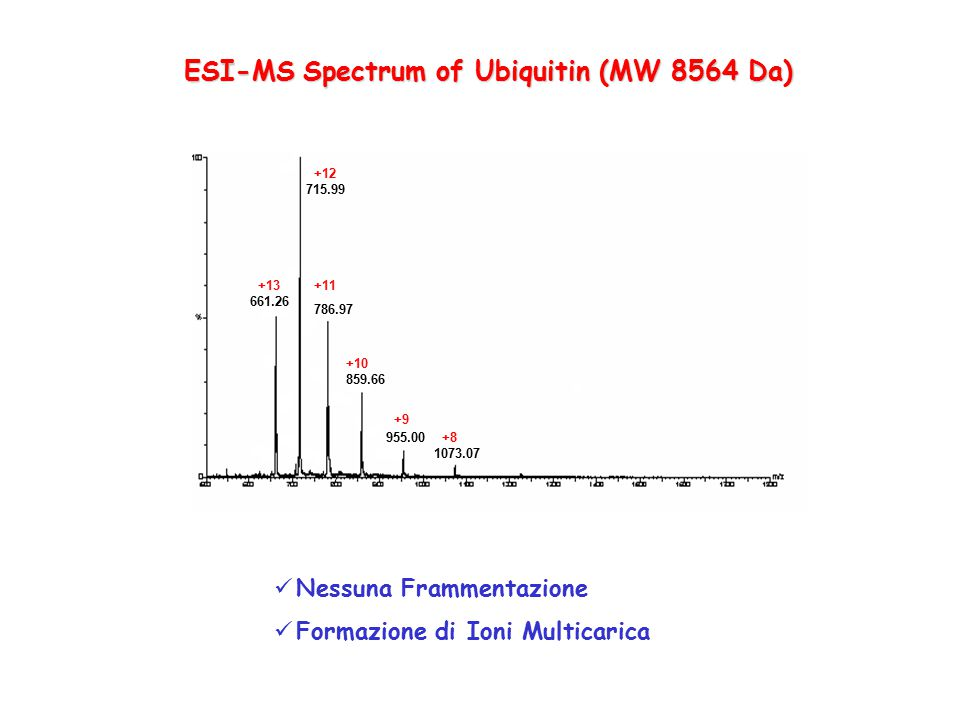 ESI-MS Spectrum of Ubiquitin (MW 8564 Da)