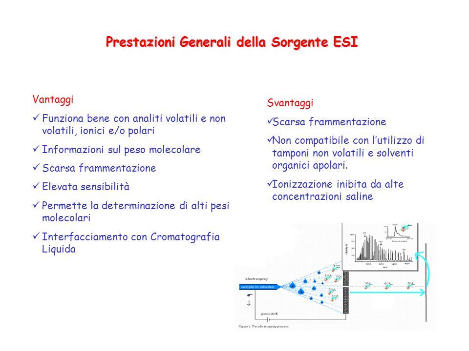 Prestazioni Generali della Sorgente ESI