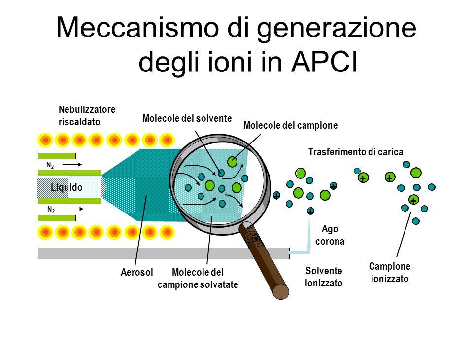 Meccanismo di generazione degli ioni in APCI