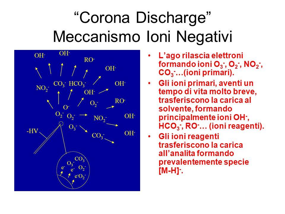 Corona Discharge Meccanismo Ioni Negativi