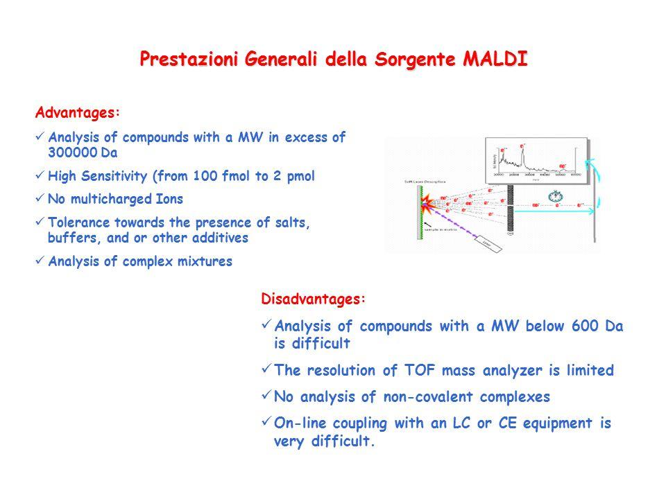 Prestazioni Generali della Sorgente MALDI
