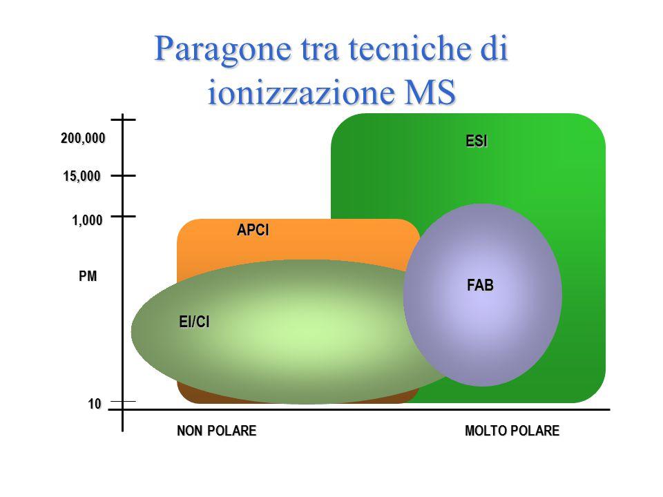 Paragone tra tecniche di ionizzazione MS