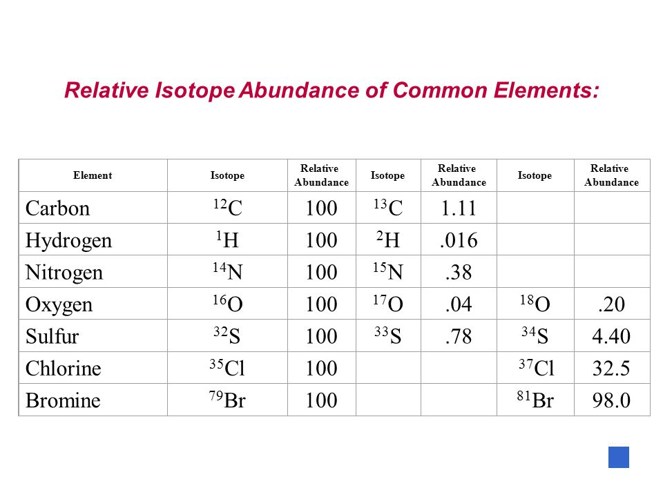 Relative Isotope Abundance of Common Elements: