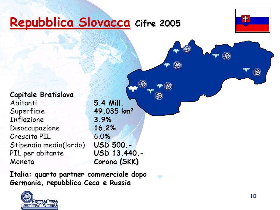 Repubblica Slovacca Cifre 2005