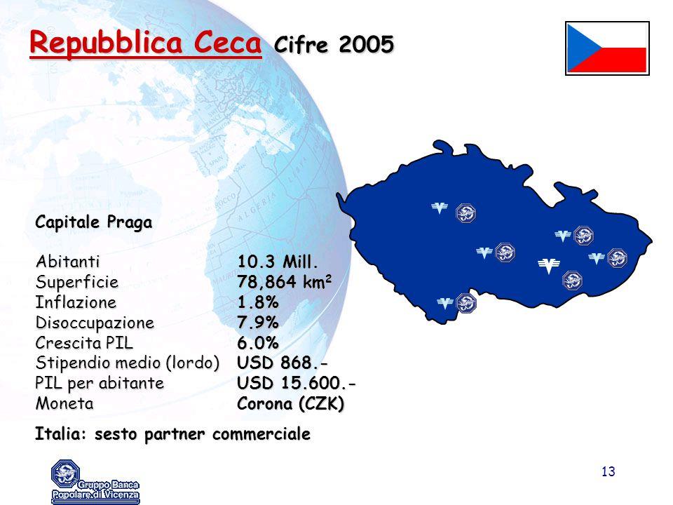 Repubblica Ceca Cifre 2005 Capitale Praga Abitanti 10.3 Mill.