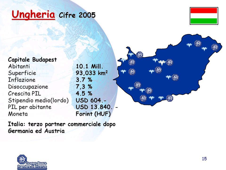 Ungheria Cifre 2005 Capitale Budapest Abitanti 10.1 Mill.