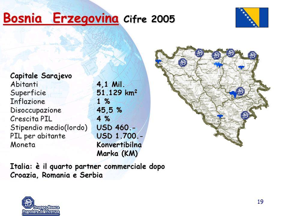 Bosnia Erzegovina Cifre 2005