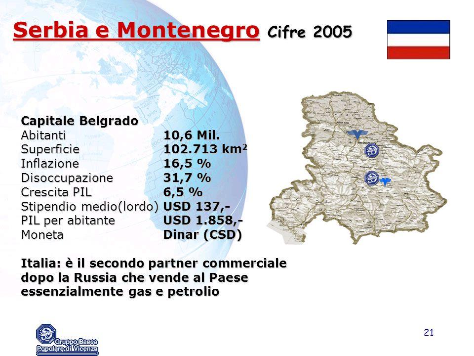 Serbia e Montenegro Cifre 2005