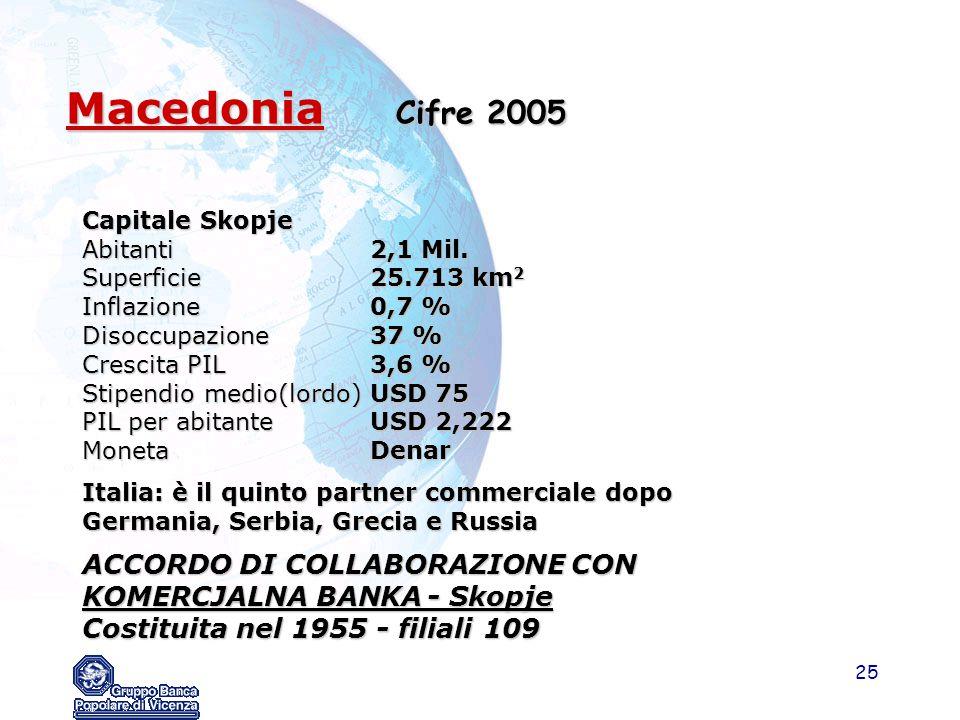 Macedonia Cifre 2005 ACCORDO DI COLLABORAZIONE CON