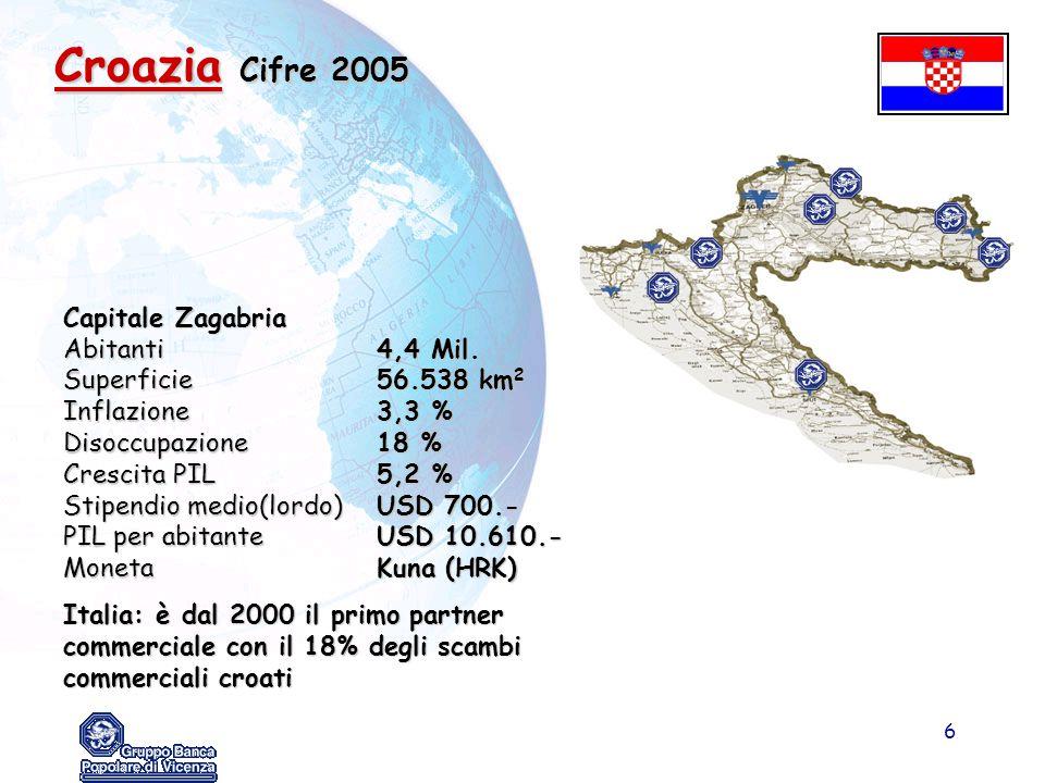 Croazia Cifre 2005 Capitale Zagabria Abitanti 4,4 Mil.