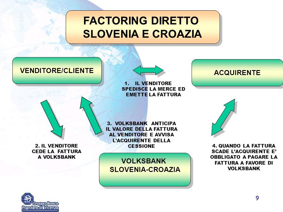 FACTORING DIRETTO SLOVENIA E CROAZIA