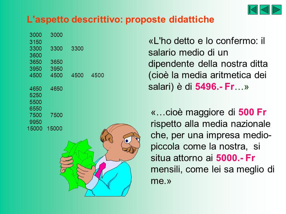 L aspetto descrittivo: proposte didattiche