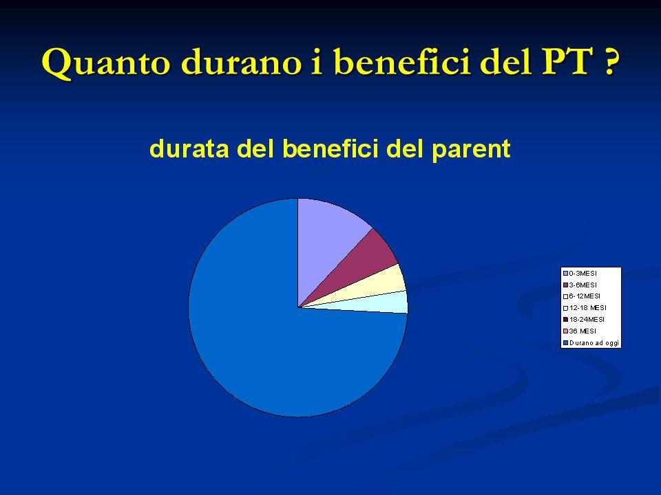 Quanto durano i benefici del PT