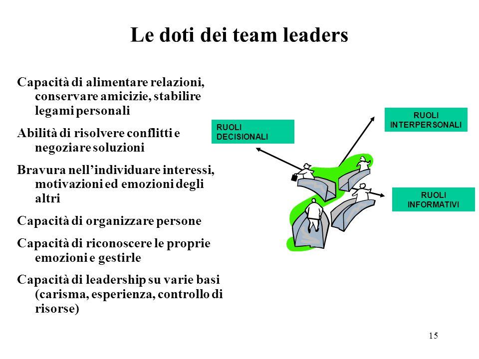 Le doti dei team leaders