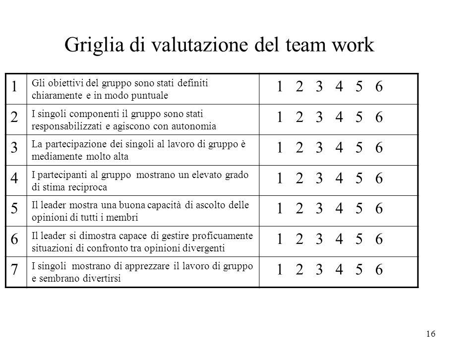 Griglia di valutazione del team work
