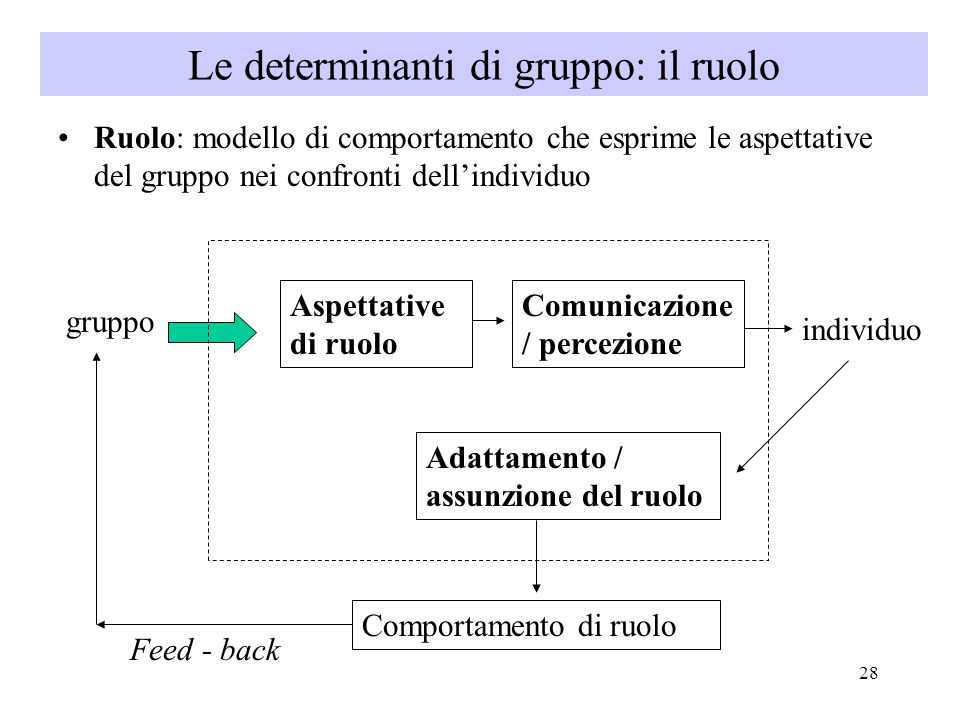 Le determinanti di gruppo: il ruolo