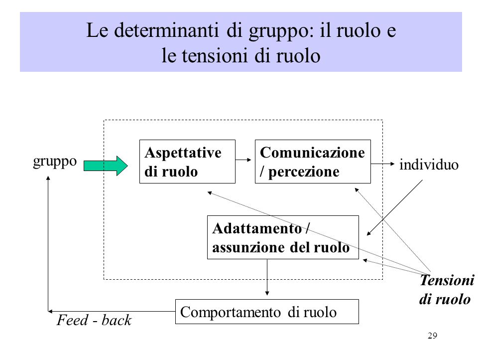 Le determinanti di gruppo: il ruolo e le tensioni di ruolo