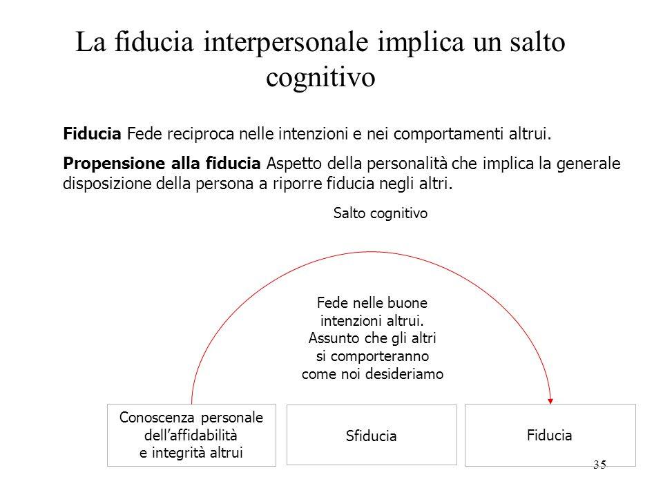 La fiducia interpersonale implica un salto cognitivo