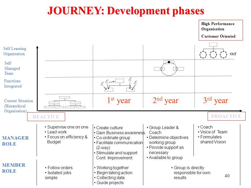 JOURNEY: Development phases