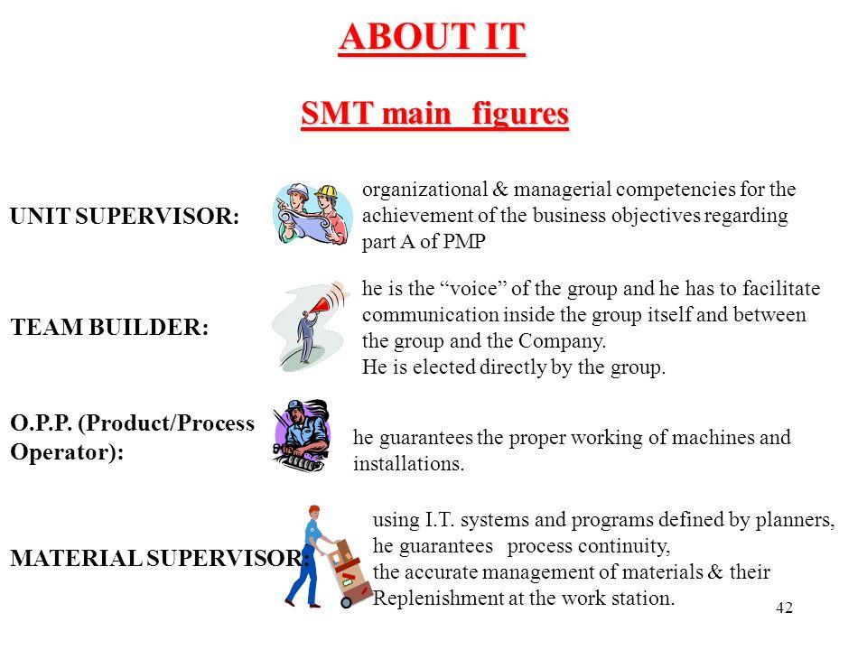 ABOUT IT SMT main figures UNIT SUPERVISOR: TEAM BUILDER: