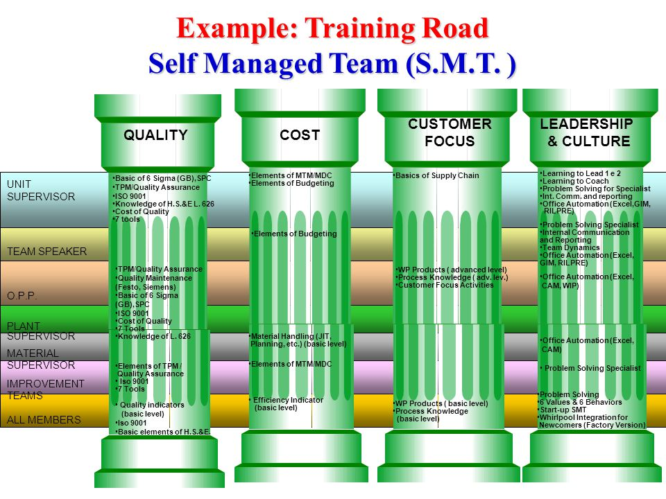 Example: Training Road Self Managed Team (S.M.T. )