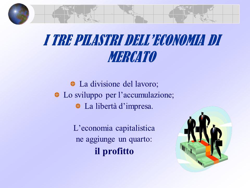 I TRE PILASTRI DELL'ECONOMIA DI MERCATO